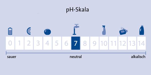Wasserqualität Checken Netz Service Gmbh Netzbetreiber
